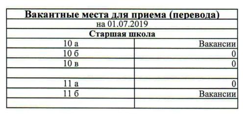 Вакантные места 10-11 на 01.07.19